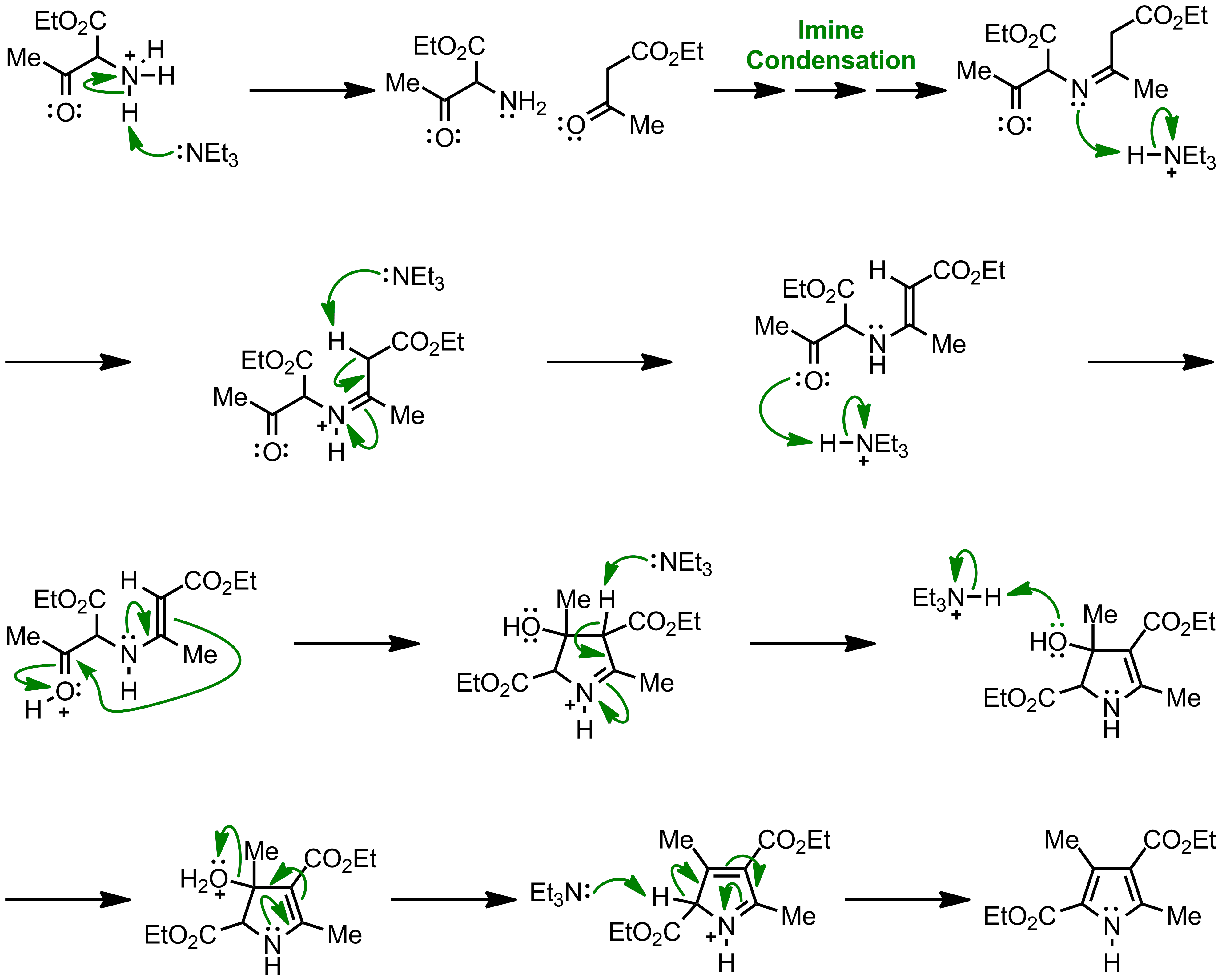 Mechanism of the Knorr Pyrrole Synthesis