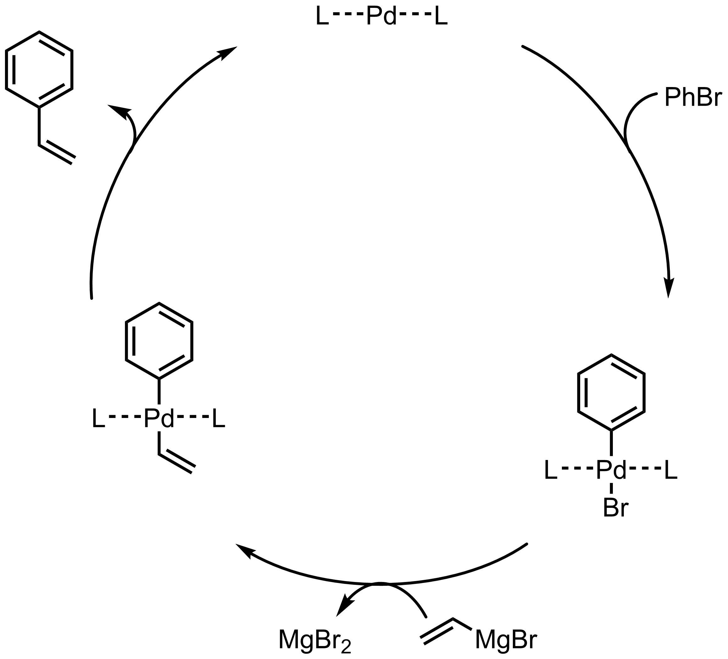 Mechanism of the Kumada-Corriu Coupling