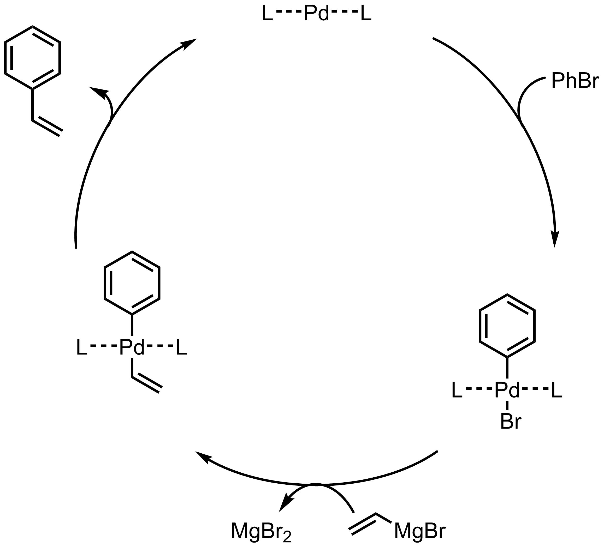 Mechanism of the Kumada-Corriu Coupling