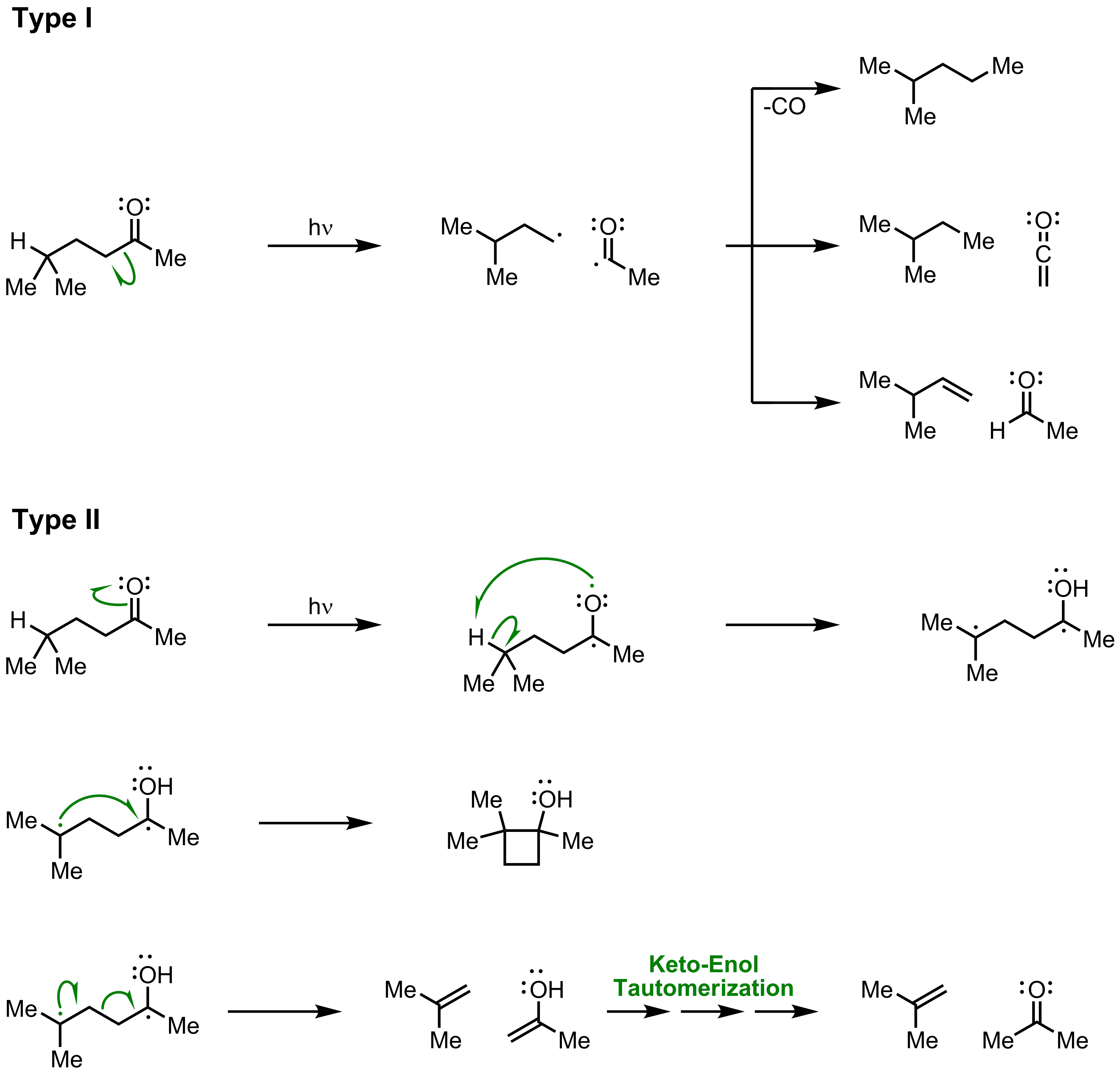 Mechanism of the Norrish Reaction